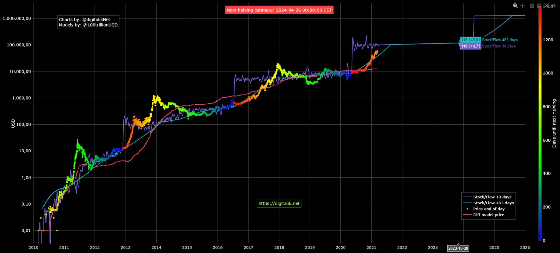 نمودار لگاریتمی قیمت بیت کوین از ابتدا تا 2021/ برای مشاهده بزرگتر، روی عکس کلیک کنید!