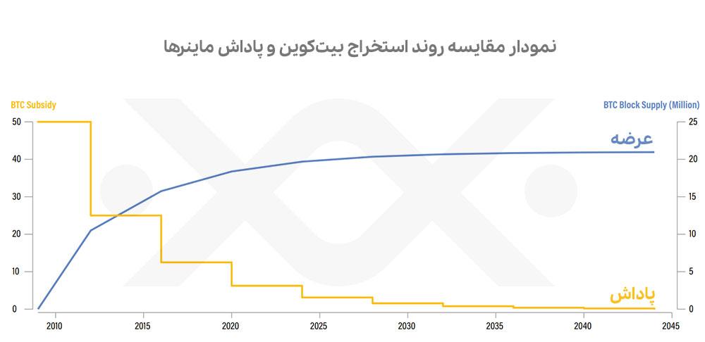 نمودار مقایسه روند استخراج با میزان پاداش بیت کوین