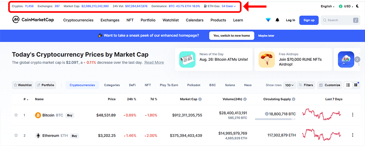 دادههای بازار جهانی