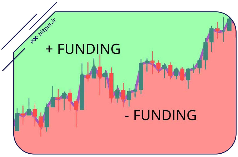 اصطلاح فاندینگ ریت (Funding Rates) در معاملات فیوچر